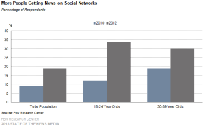 5-more-people-getting-news-on-social-networks